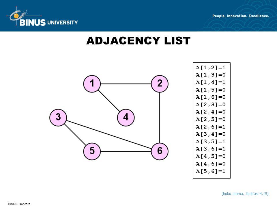 ADJACENCY LIST A[1,2]=1 A[1,3]=0 A[1,4]=1 A[1,5]=0 A[1,6]=0 A[2,3]=0